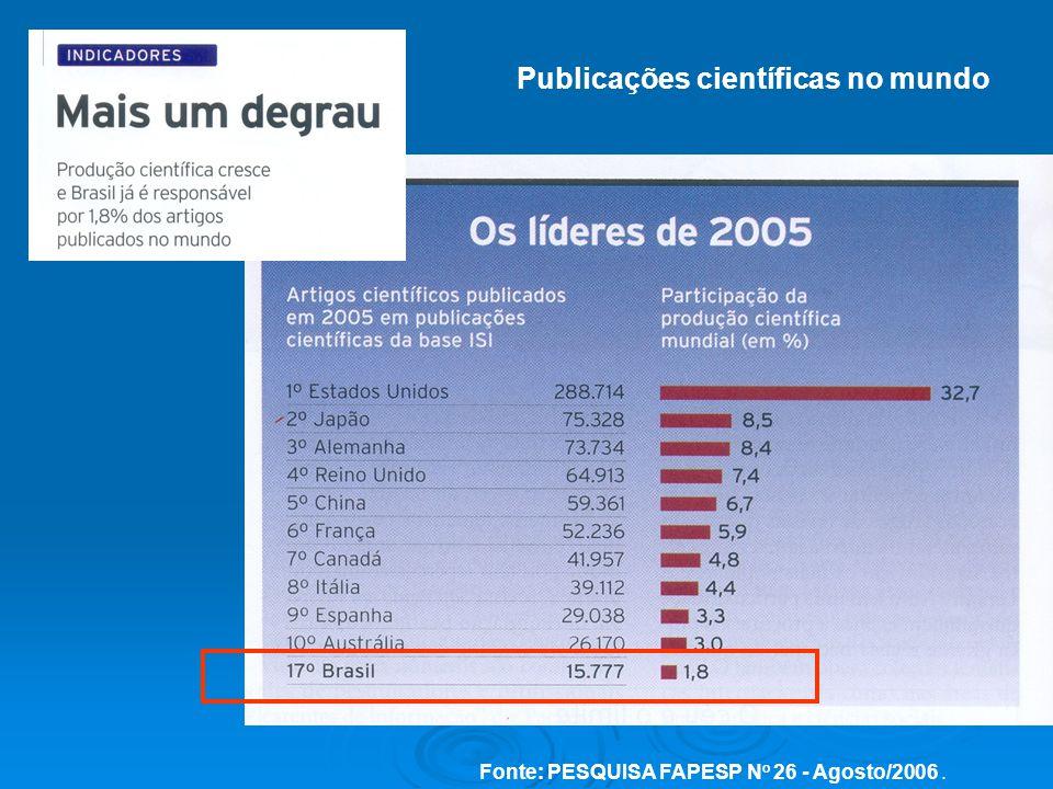 Publicações científicas no mundo
