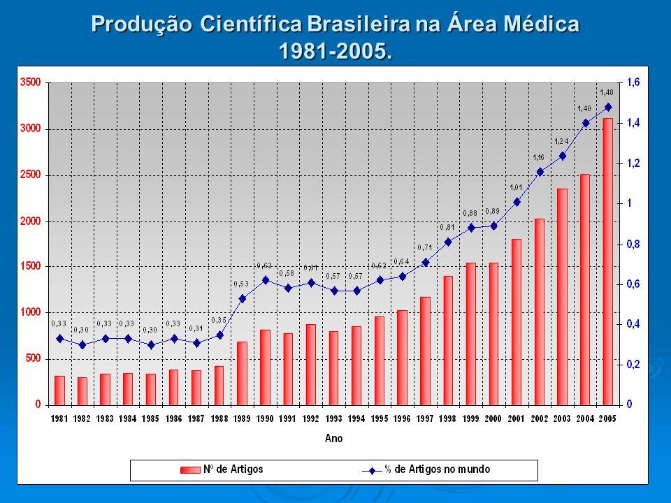 Produção Científica Brasileira na Área Médica 1981-2005.