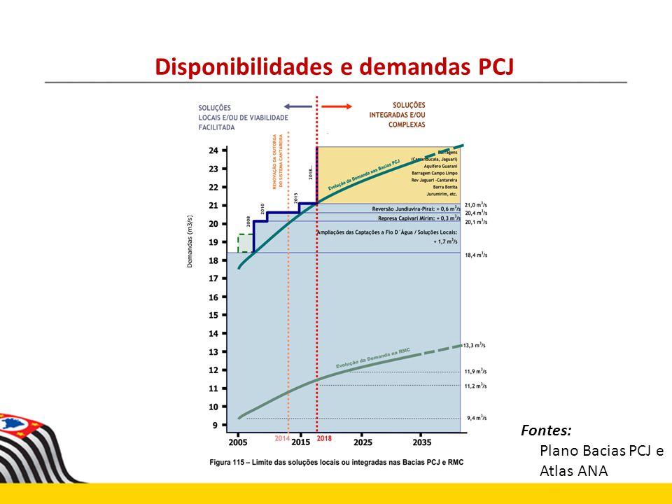 Disponibilidades e demandas PCJ