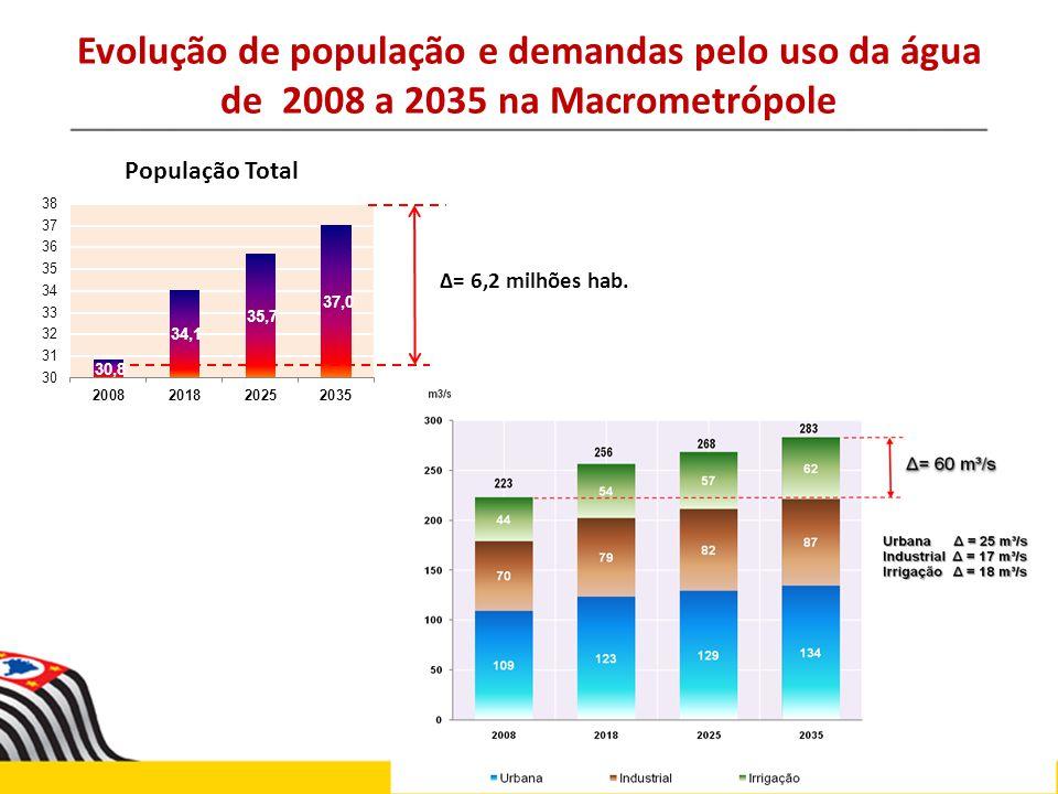Evolução de população e demandas pelo uso da água