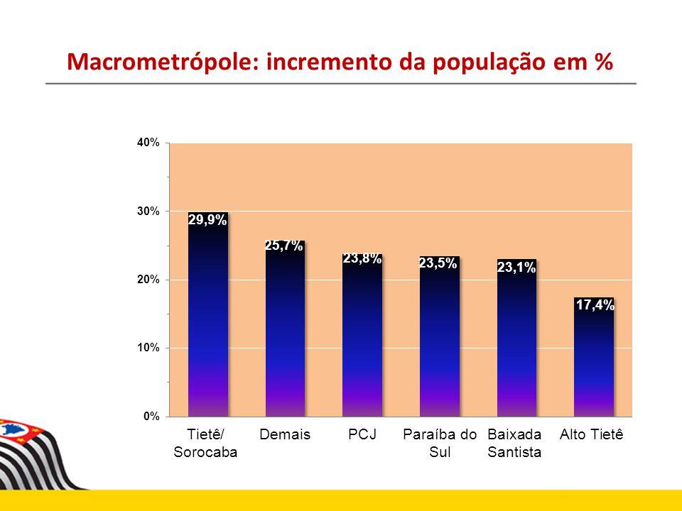 Macrometrópole: incremento da população em %
