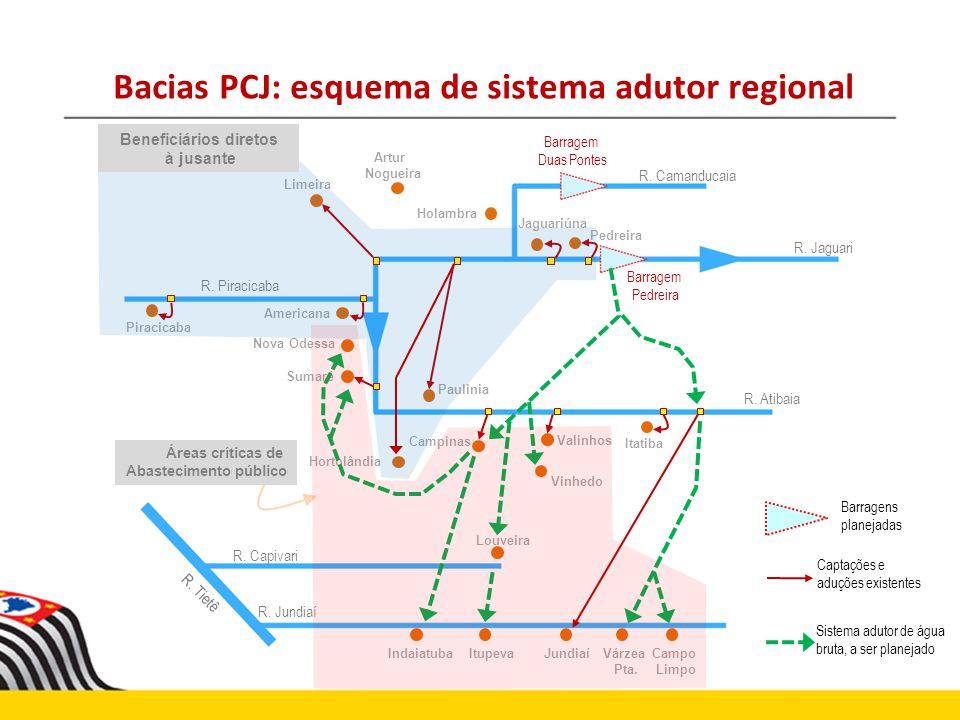 Bacias PCJ: esquema de sistema adutor regional