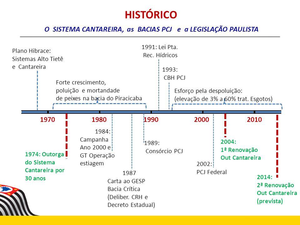 O SISTEMA CANTAREIRA, as BACIAS PCJ e a LEGISLAÇÃO PAULISTA
