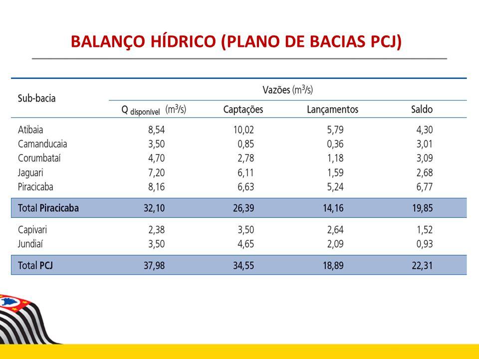 BALANÇO HÍDRICO (PLANO DE BACIAS PCJ)