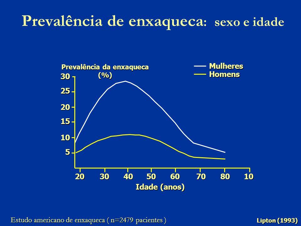 Prevalência de enxaqueca: sexo e idade