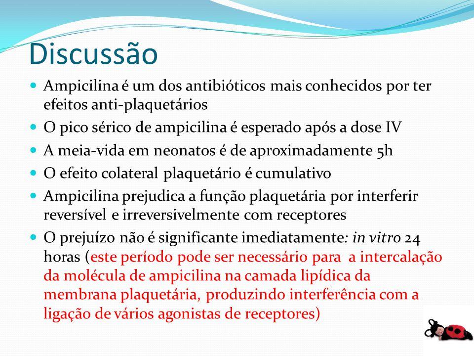 Discussão Ampicilina é um dos antibióticos mais conhecidos por ter efeitos anti-plaquetários. O pico sérico de ampicilina é esperado após a dose IV.