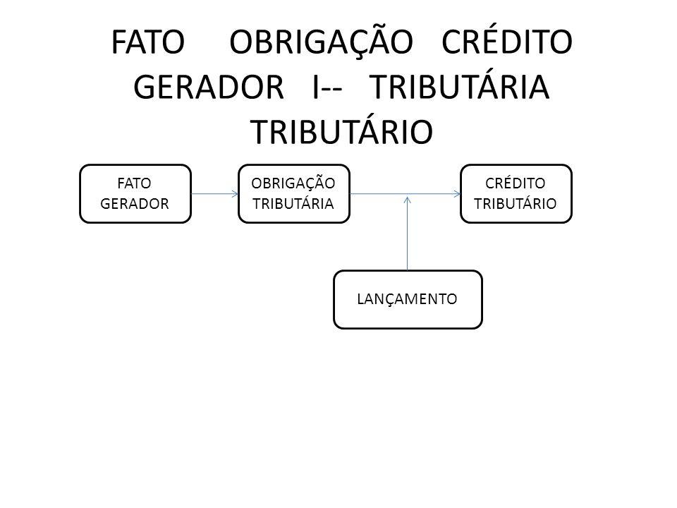 FATO OBRIGAÇÃO CRÉDITO GERADOR I-- TRIBUTÁRIA TRIBUTÁRIO