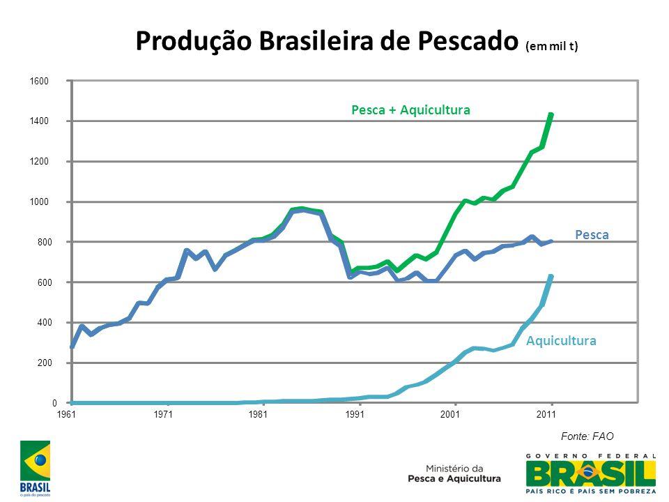Produção Brasileira de Pescado (em mil t)