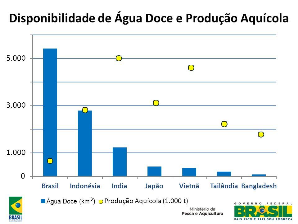 Disponibilidade de Água Doce e Produção Aquícola