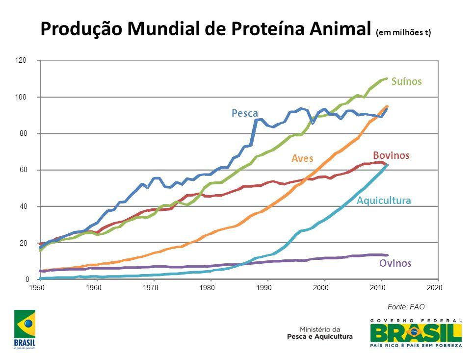 Produção Mundial de Proteína Animal (em milhões t)