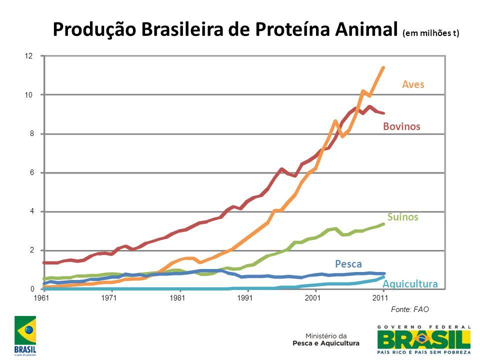 Produção Brasileira de Proteína Animal (em milhões t)