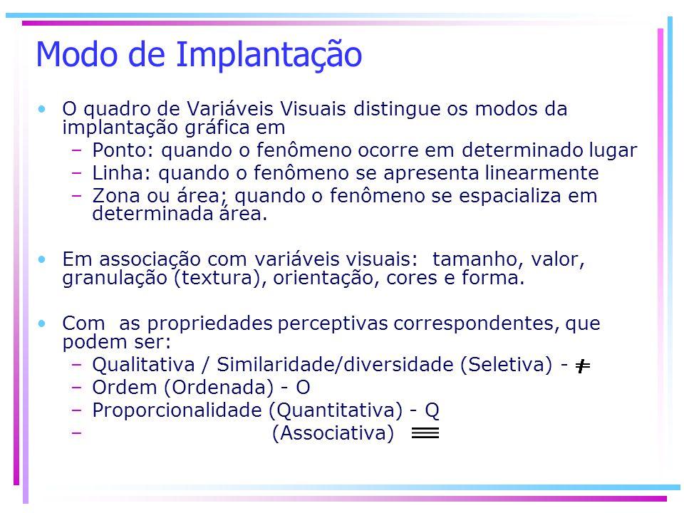 Modo de Implantação O quadro de Variáveis Visuais distingue os modos da implantação gráfica em.