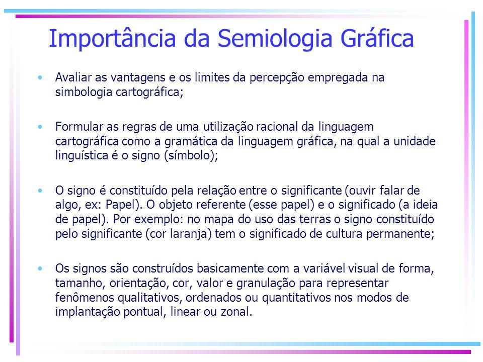 Importância da Semiologia Gráfica