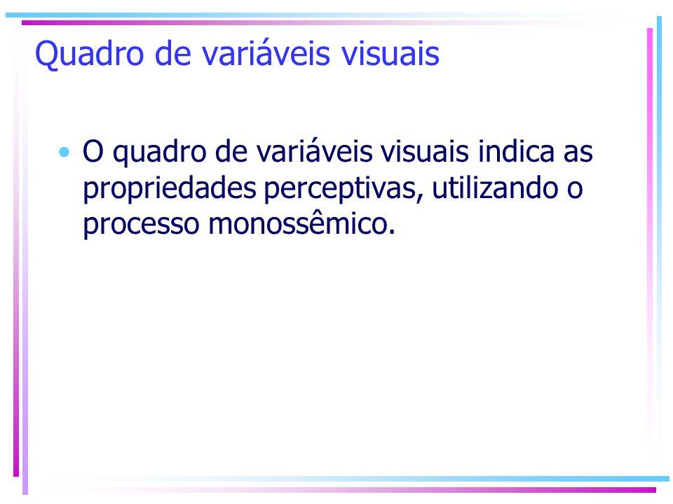 Quadro de variáveis visuais