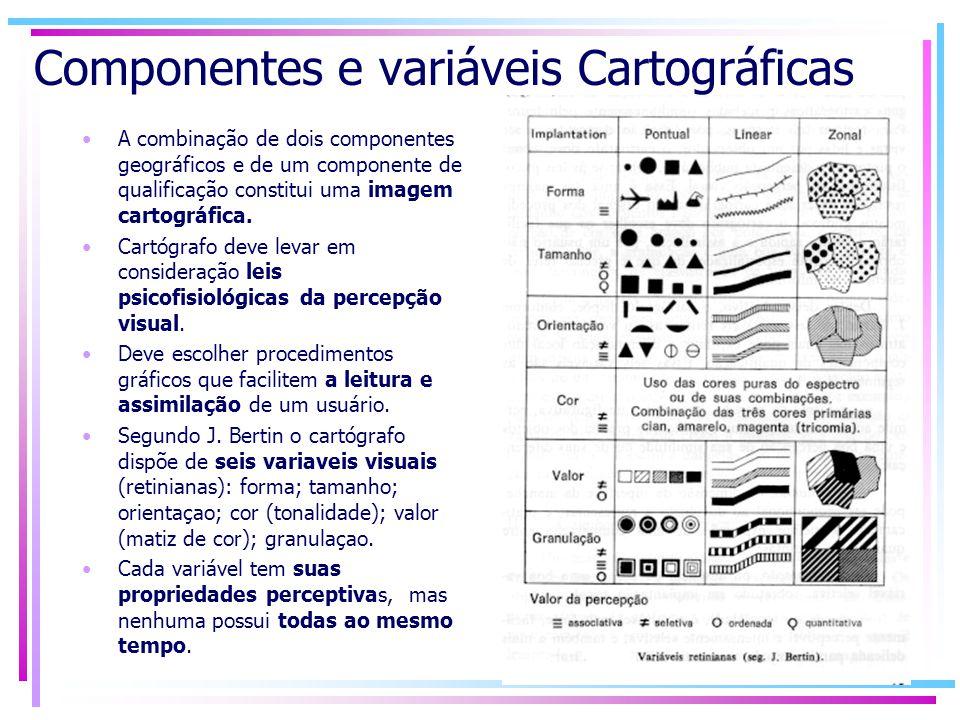 Componentes e variáveis Cartográficas