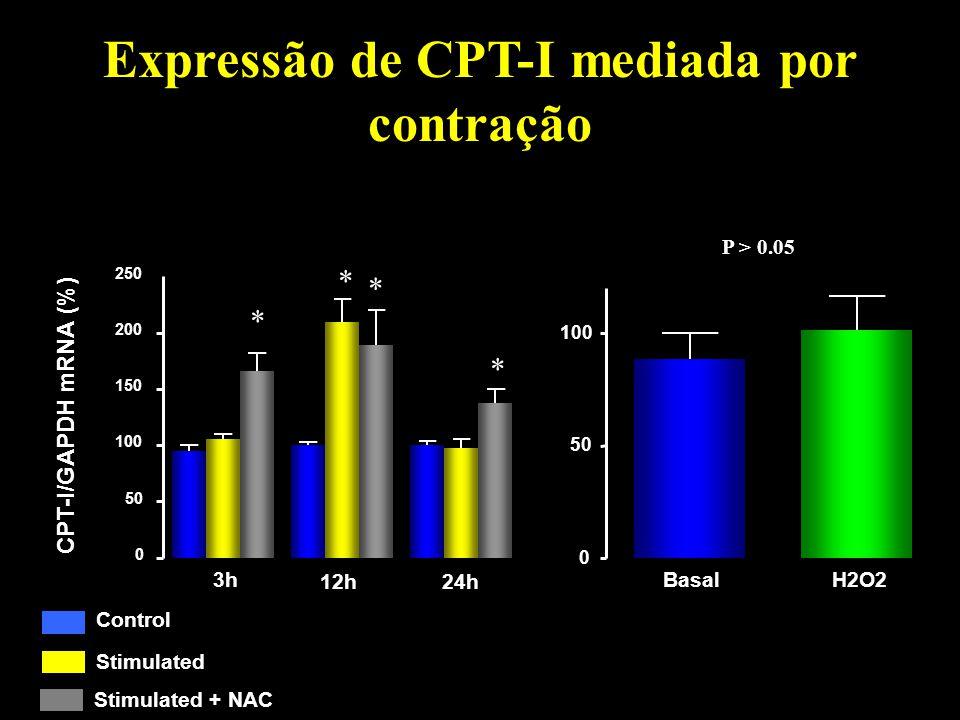 Expressão de CPT-I mediada por contração