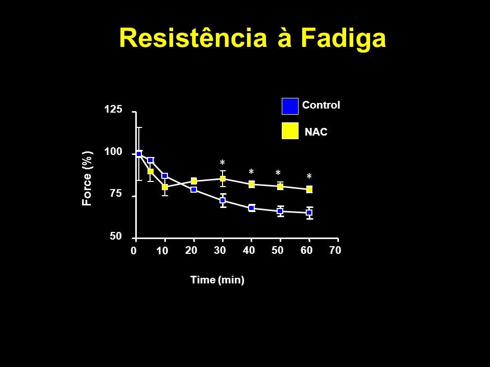 Resistência à Fadiga * Force (%) * * * Control 125 NAC 100 75 50 10 20