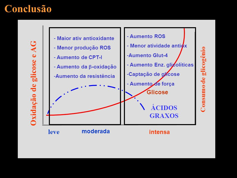 Conclusão Oxidação de glicose e AG Consumo de glicogênio ÁCIDOS GRAXOS