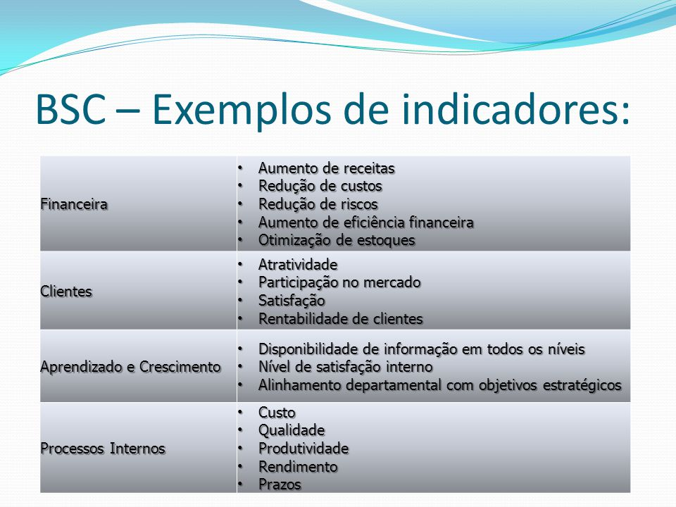 BSC – Exemplos de indicadores: