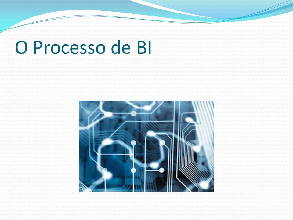 O Processo de BI
