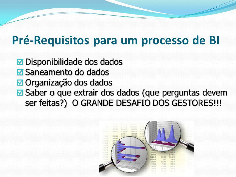 Pré-Requisitos para um processo de BI