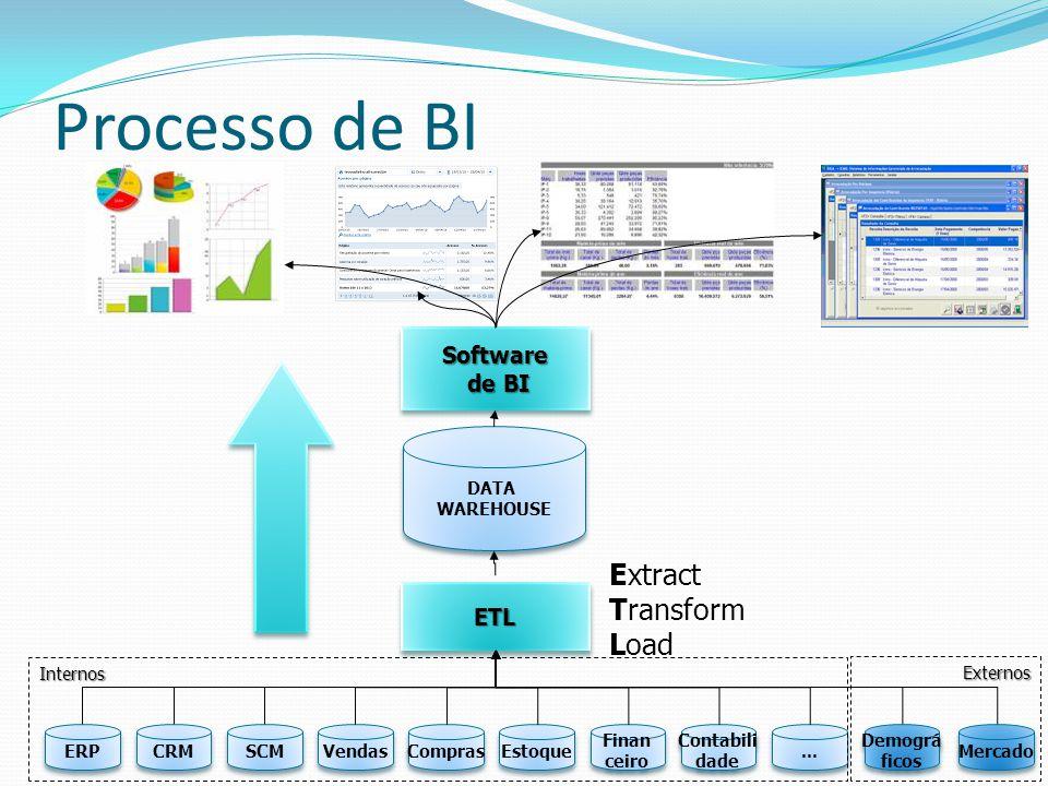 Processo de BI Extract Transform Load Software de BI ETL DATA