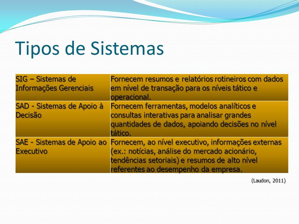 Tipos de Sistemas SIG – Sistemas de Informações Gerenciais.