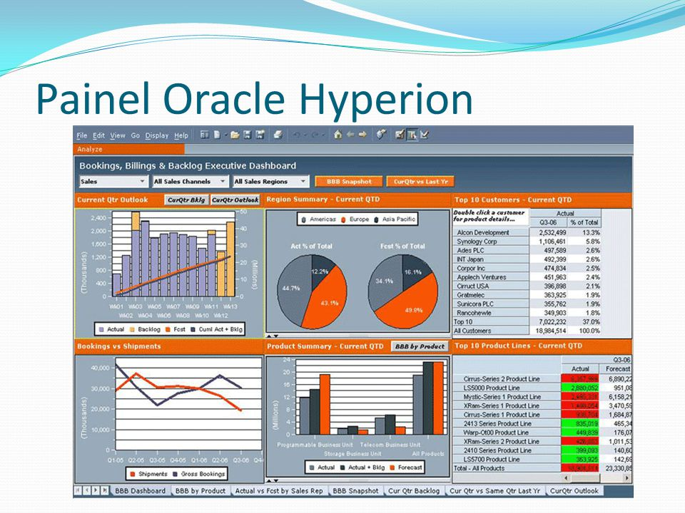 Painel Oracle Hyperion