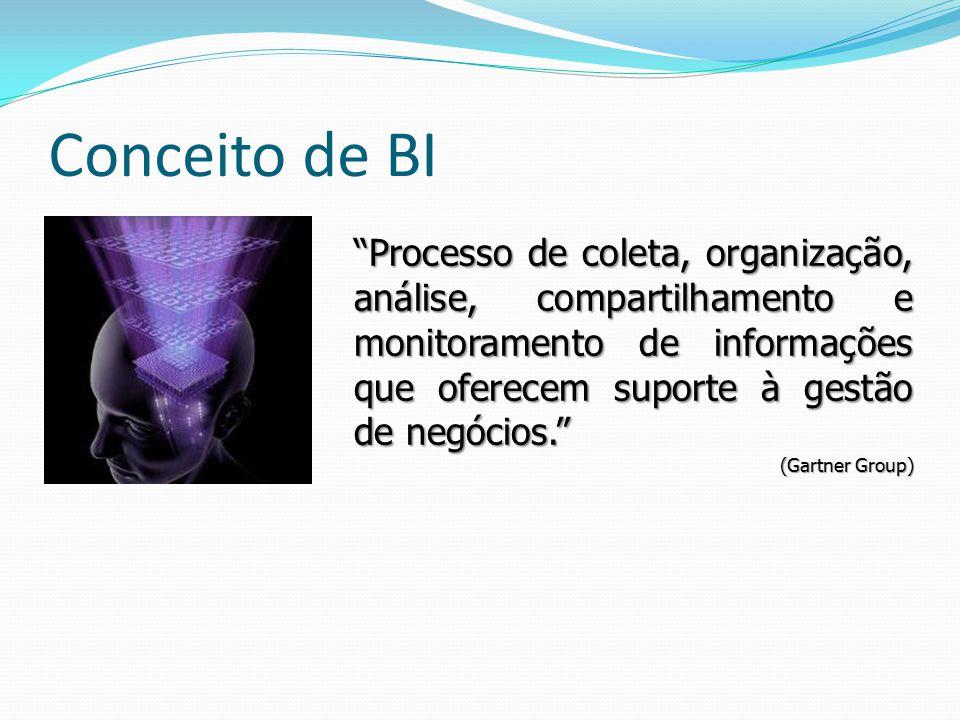 Conceito de BI Processo de coleta, organização, análise, compartilhamento e monitoramento de informações que oferecem suporte à gestão de negócios.