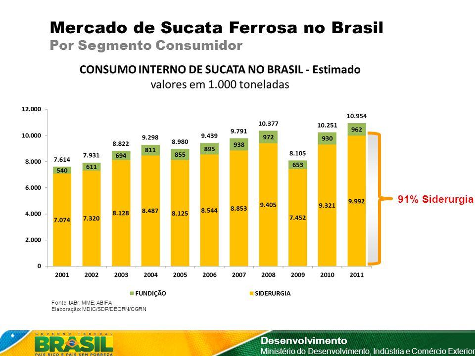 Mercado de Sucata Ferrosa no Brasil