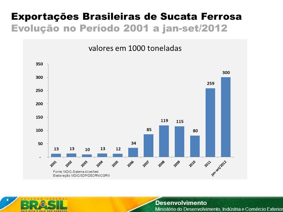 Exportações Brasileiras de Sucata Ferrosa