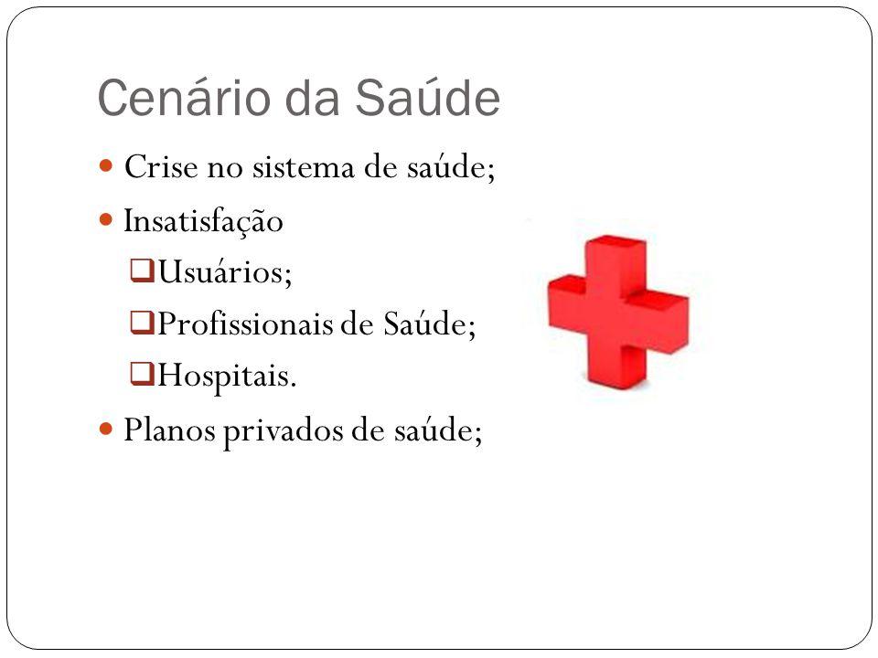 Cenário da Saúde Crise no sistema de saúde; Insatisfação Usuários;