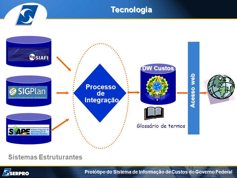 Sistemas Estruturantes