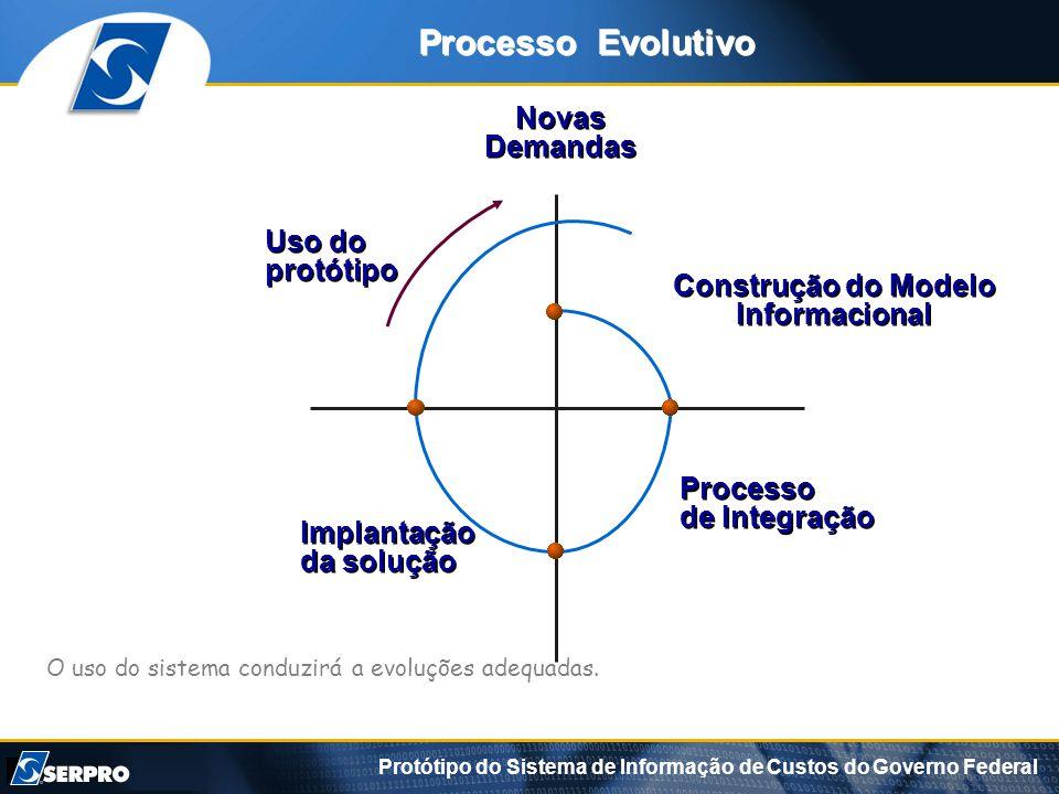 Construção do Modelo Informacional