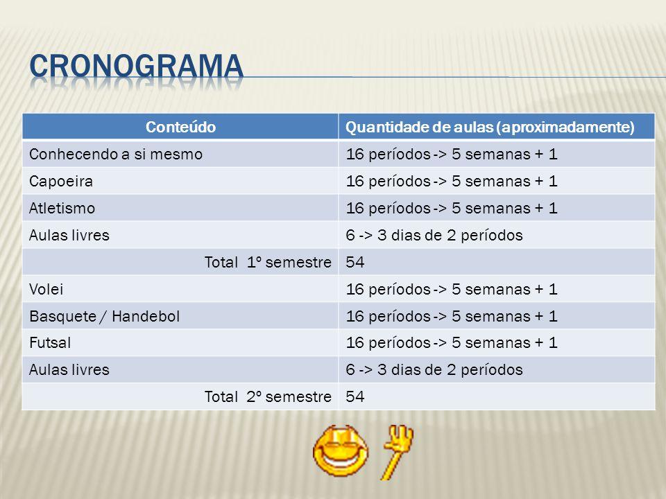 Cronograma Conteúdo Quantidade de aulas (aproximadamente)