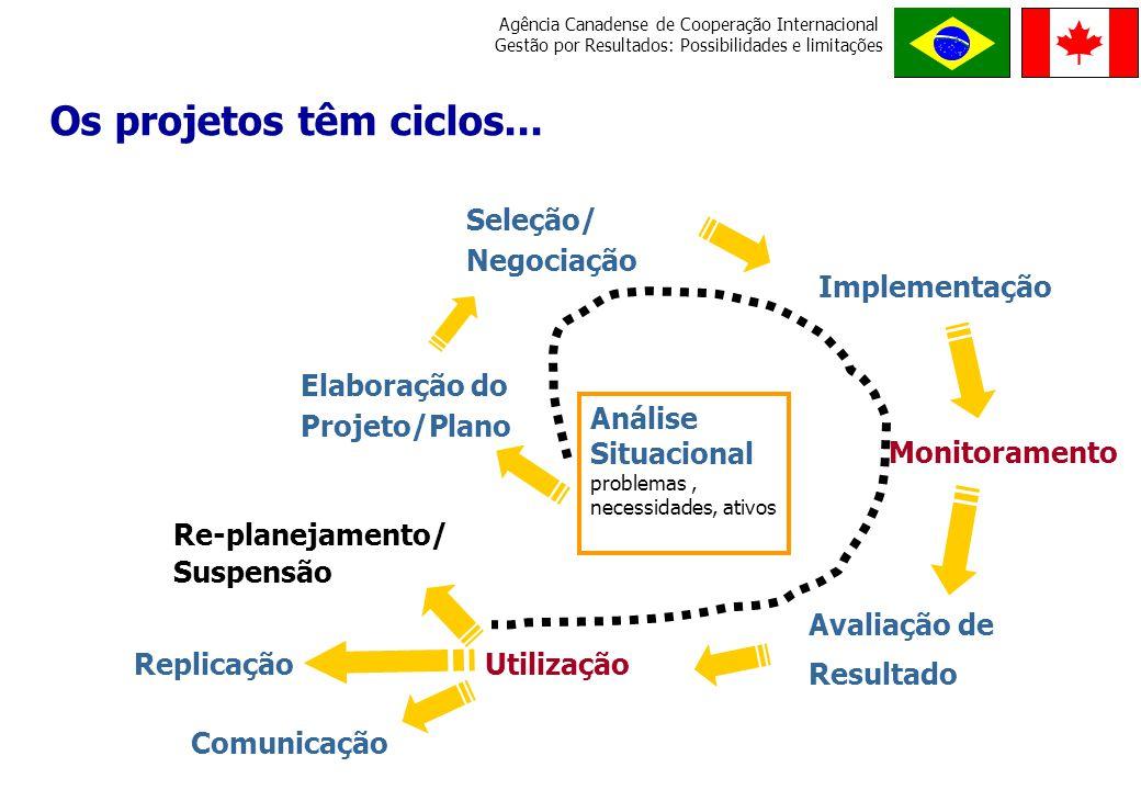 Os projetos têm ciclos... Seleção/ Negociação Implementação