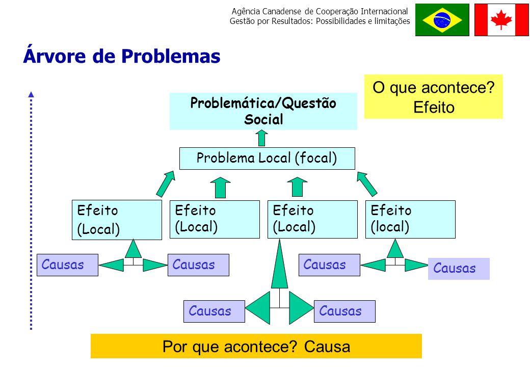 Problemática/Questão Social