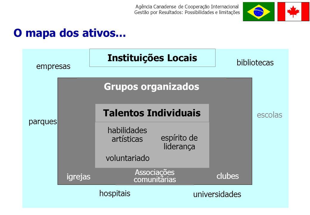 O mapa dos ativos... Instituições Locais Grupos organizados
