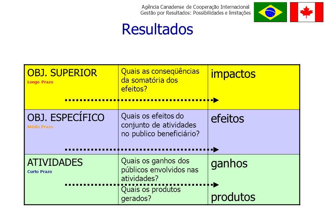 Resultados impactos efeitos ganhos produtos OBJ. SUPERIOR