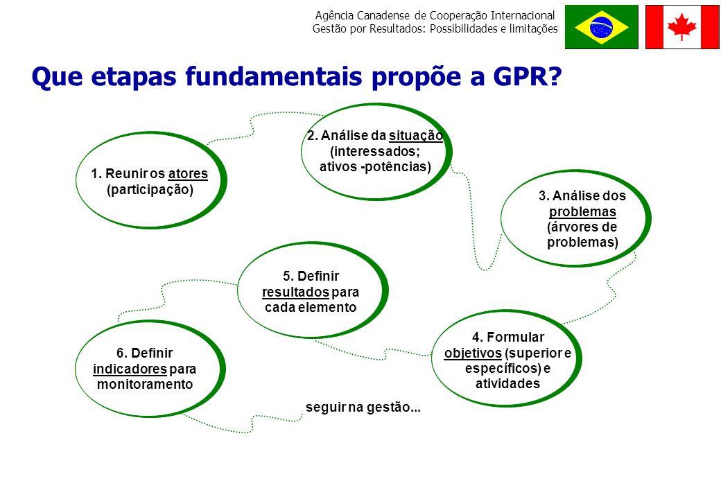 Que etapas fundamentais propõe a GPR