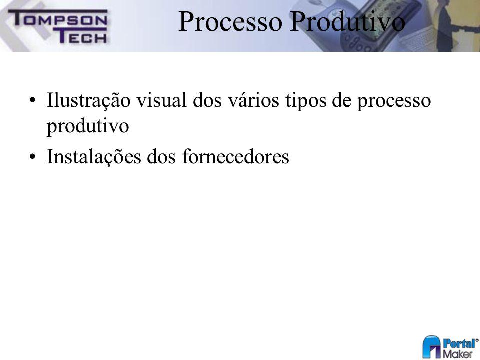 Processo Produtivo Ilustração visual dos vários tipos de processo produtivo.
