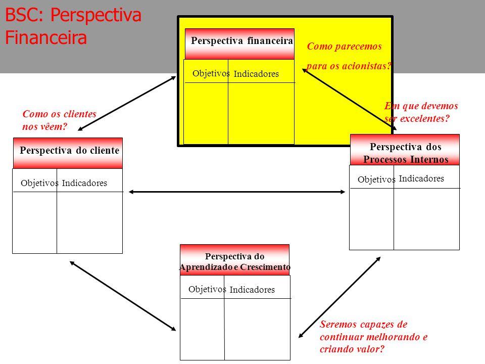 BSC: Perspectiva Financeira