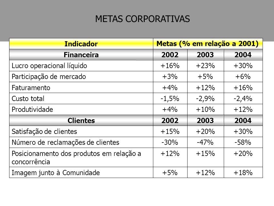METAS CORPORATIVAS +18% +12% +5% Imagem junto à Comunidade +20% +15%