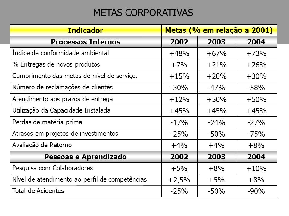 METAS CORPORATIVAS +8% +4% -75% -50% -25% -27% -24% -17% +45% -90% +5%