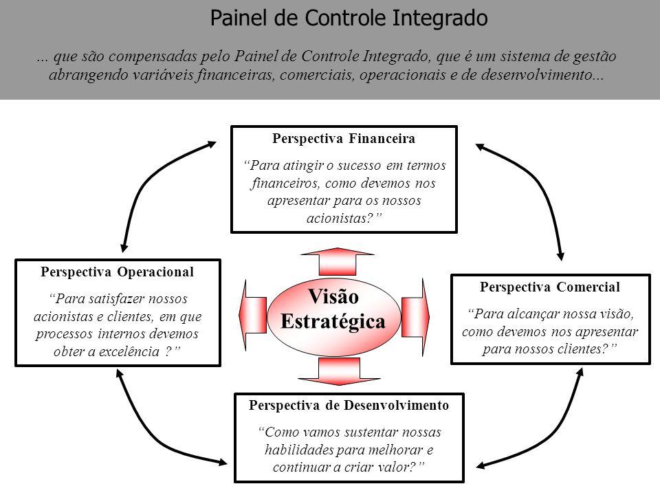 Painel de Controle Integrado