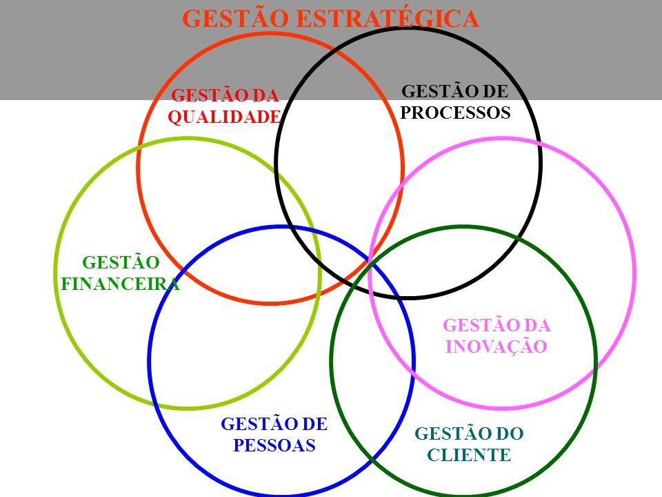 GESTÃO ESTRATÉGICA GESTÃO DE PROCESSOS GESTÃO DA QUALIDADE