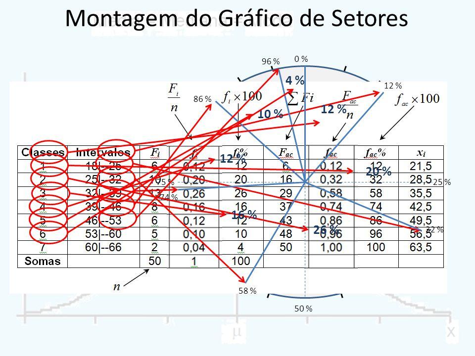 Montagem do Gráfico de Setores