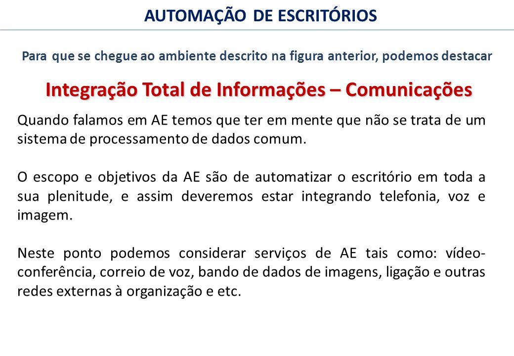 Integração Total de Informações – Comunicações