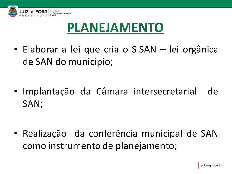PLANEJAMENTO Elaborar a lei que cria o SISAN – lei orgânica de SAN do município; Implantação da Câmara intersecretarial de SAN;