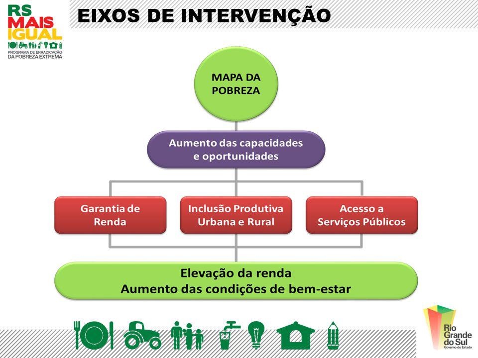 EIXOS DE INTERVENÇÃO